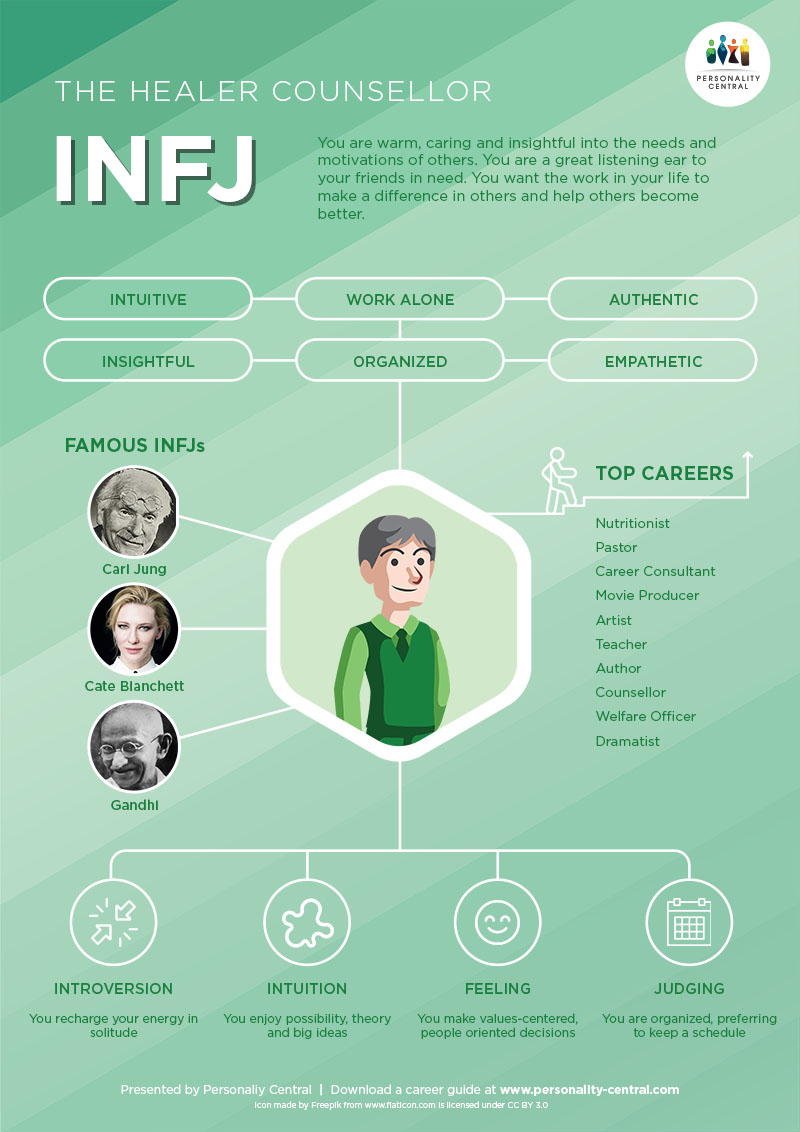 INFJ Introduction - Personality Central