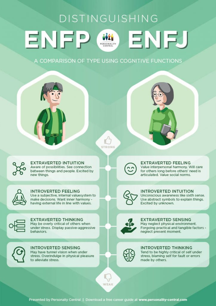 Distinguishing ENFP and ENFJ